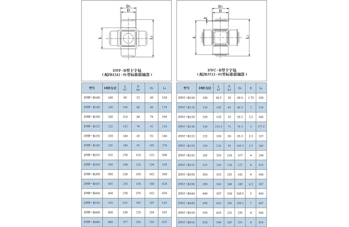 SWP、SWC型聯軸器十字包