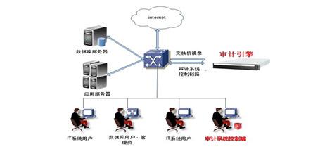 數據庫監控與審計系統