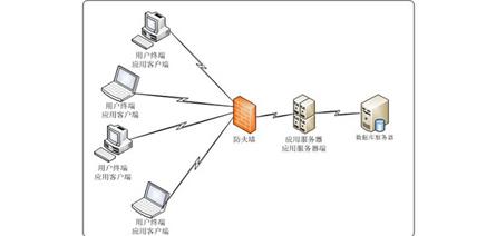 應用系統安全管控平臺